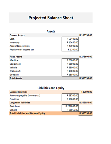 Business Plan Financial Calculatorprojected Balance Sheet